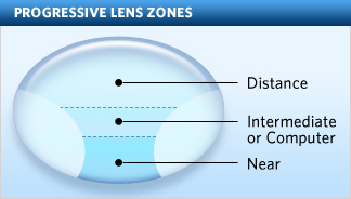 Progressive Lenses: